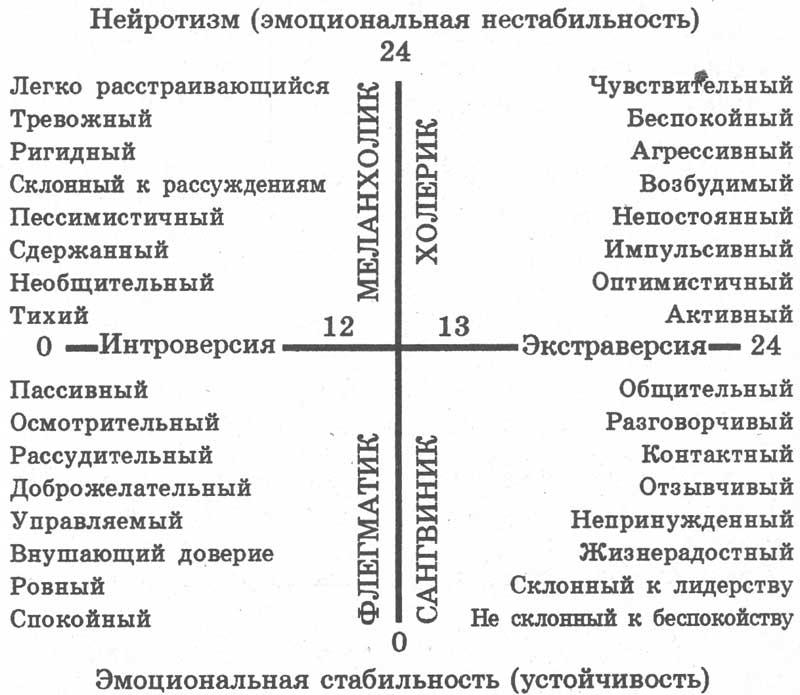 Тест-опросник Г. Айзенка EPi