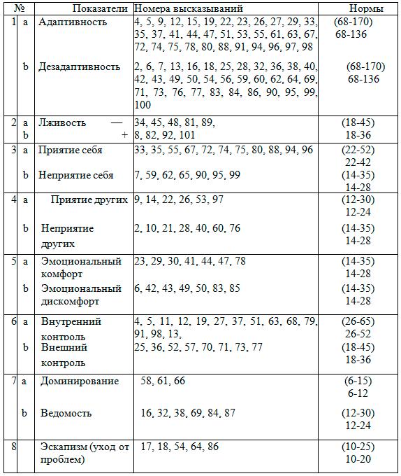 Методика Сан Инструкция